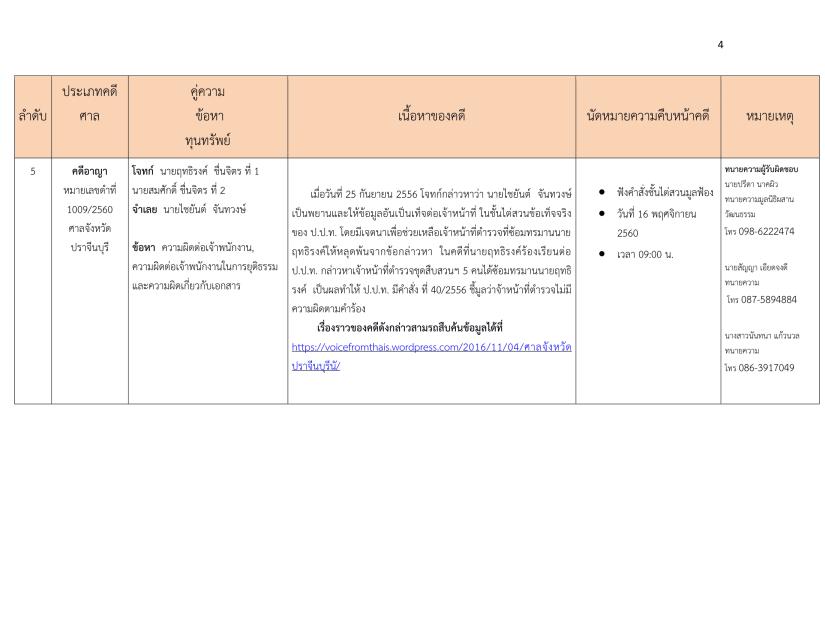 นัดหมายคดีมูลนิธิผสานวัฒนธรรมประจำเดือนพฤศจิกายน 2560 -4