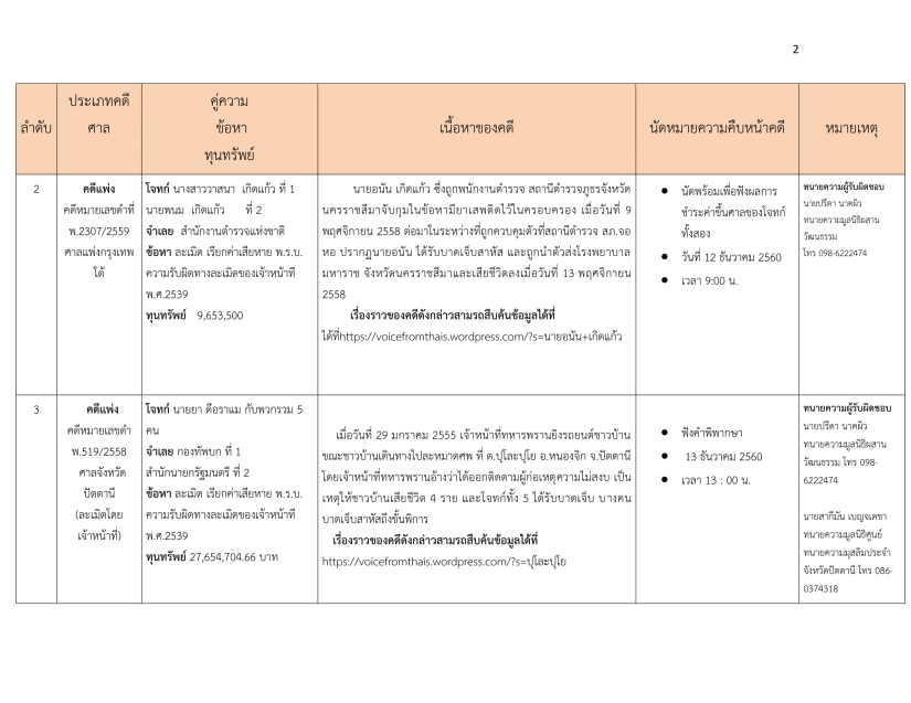 นัดหมายคดีมูลนิธิผสานวัฒนธรรมประจำเดือนธันวาคม 2560-2