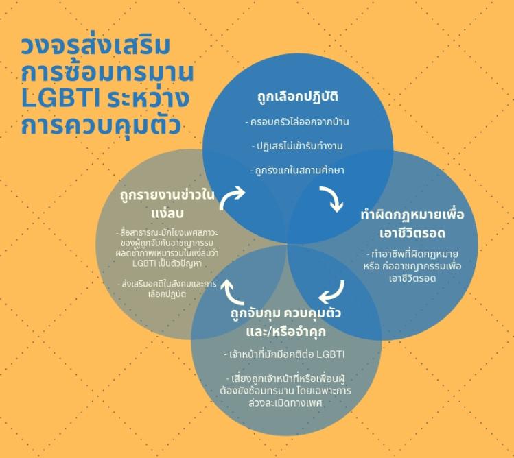 Torture against LGBTI detainees